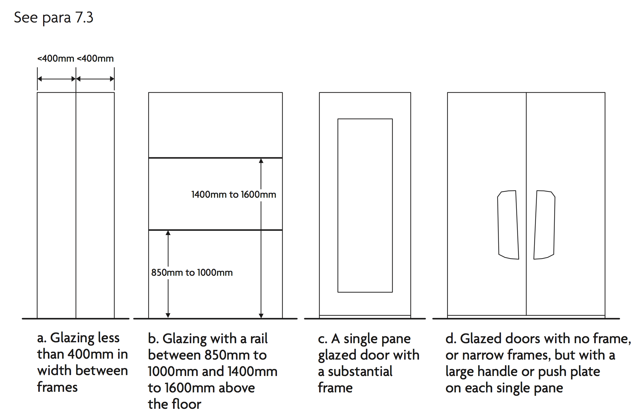 Diagram 7.1 Ex&les of door-height glazing not warranting manifestation  sc 1 st  Solarshield & Approved Document K